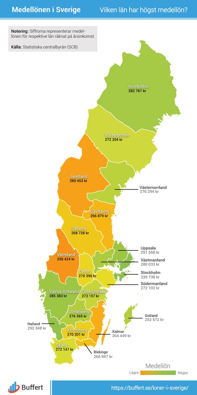 Medellöner i Sverige