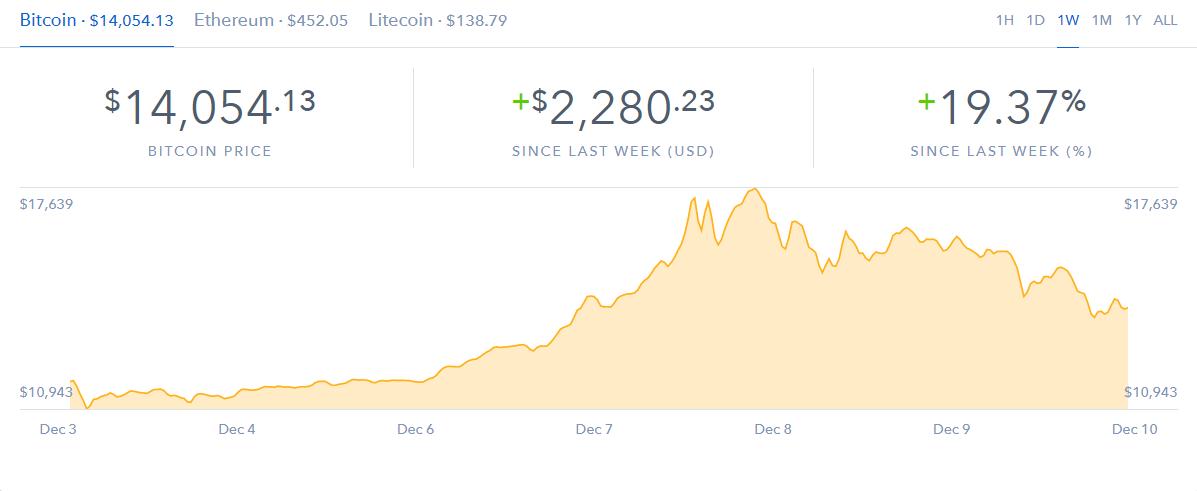 Senaste veckans utveckling för Bitcoin tagen från Coinbase.