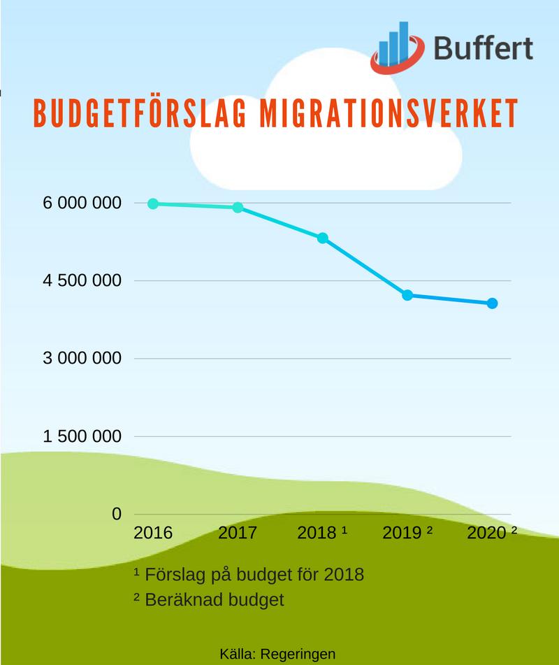 budget migrationsverket