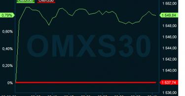 omxs30